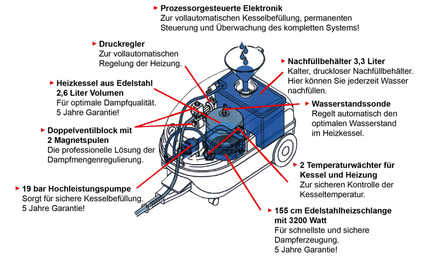 Funktionsprinzip - Diavolo Power Injektion Dampfreiniger